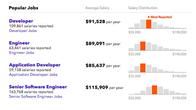 The Business Of Becoming A Blockchain Developer Career Salary Jobs Outlook Businessstudent 2020