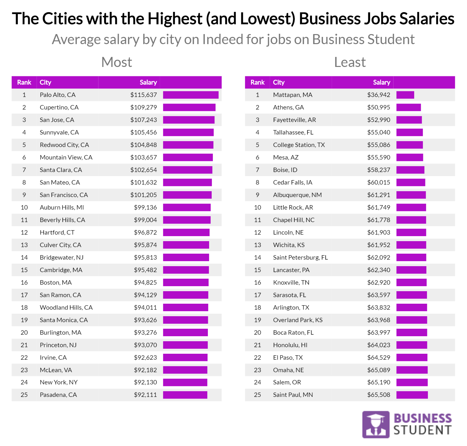 Where Can You Make the Most Money in America? | Online