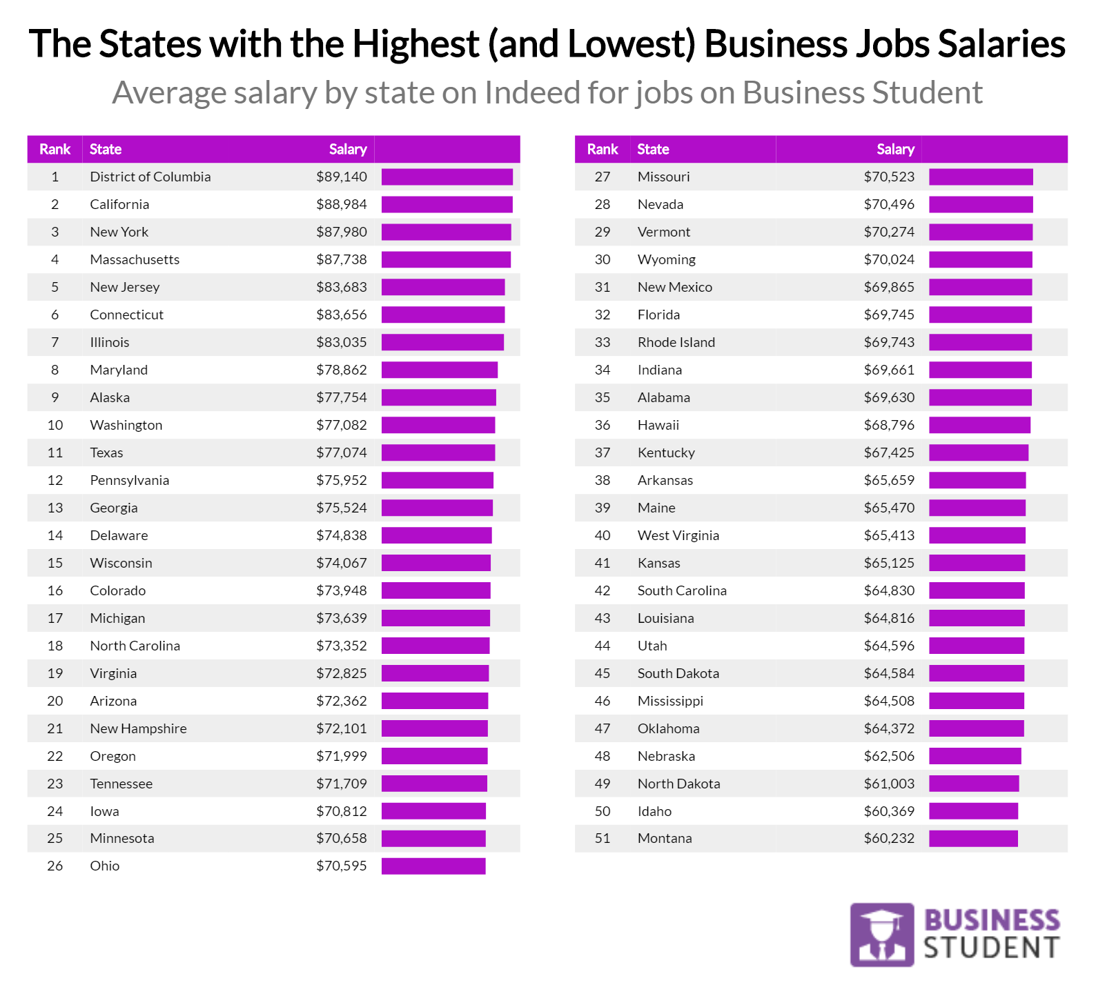 And Machusetts Are The Four Highest Paying Places For Business Jobs Where Typical Position Pays Around 90 000 Per Year Lowest