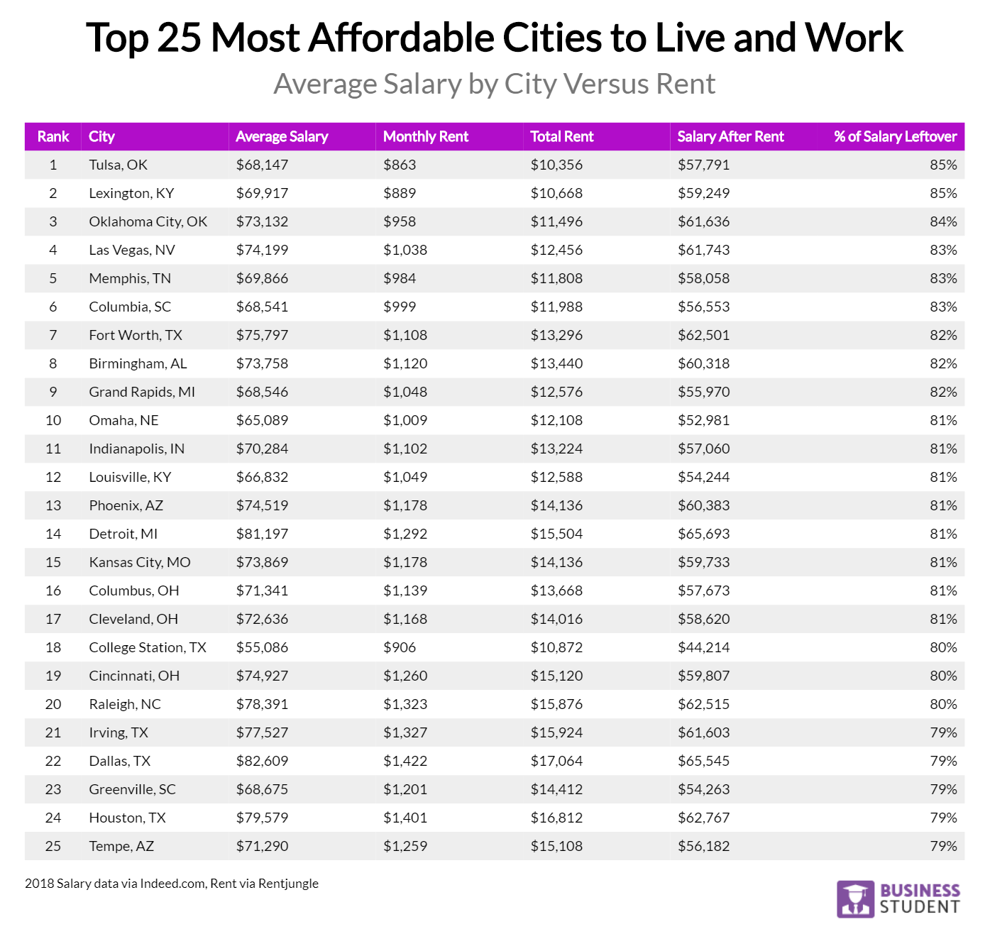 Top 25 Most Affordable Cities to Live and Work in 2019